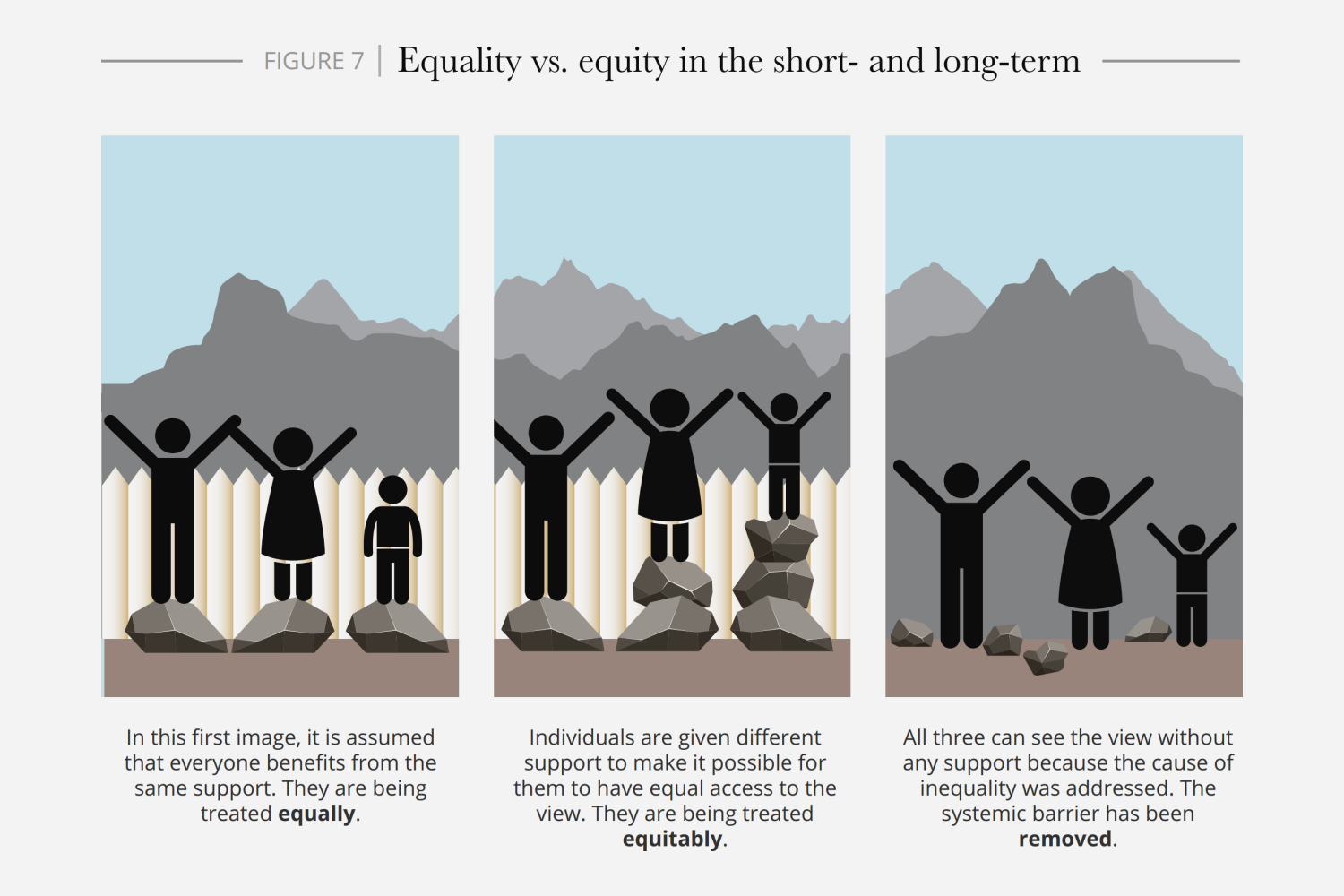 Deloitte Review - Equality vs Equity in the Short and Long Term (illustration)